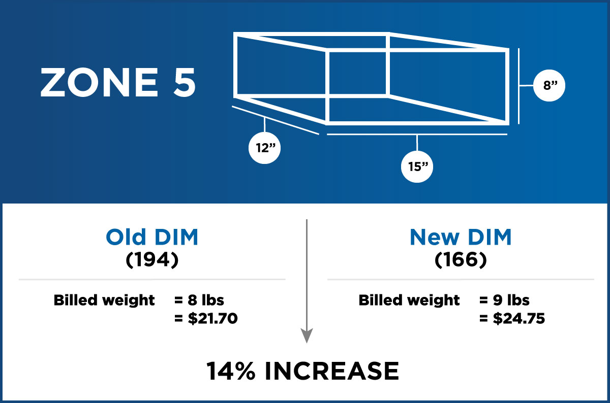 The new dimensional pricing from USPS causes a 15x12x8 zone 5 package to increase in price by 14%